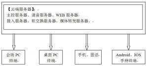 云屋网络视频会议云端服务器