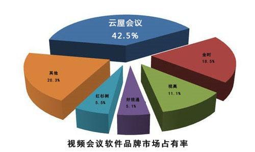 视频会议软件厂商市场占有率分析图